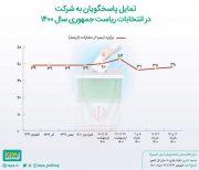 آخرین برآورد از میزان مشارکت در انتخابات